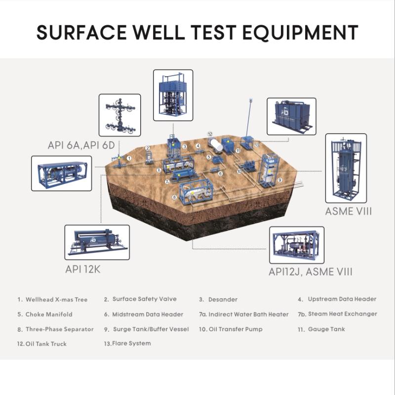 Surface_Well_Test_Equipment_Package_HC_Petroleum_Equipment_2020_06