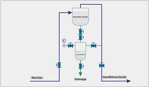 https://www.hcpetroleum.hk/imgs/products/desander_HC_petroleum_equipment_5.jpg
