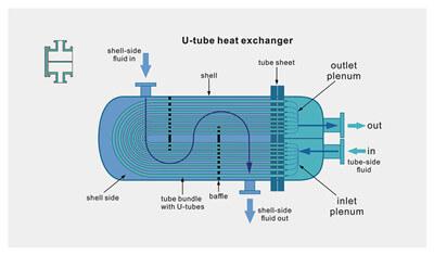 https://www.hcpetroleum.hk/imgs/products/heat_exchange_HC_Petroleum_Equipment_11.jpg