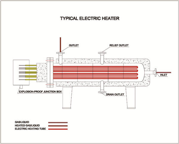 https://www.hcpetroleum.hk/imgs/products/surface_electric_heater_HC_Petroleum_Equipment_5.jpg