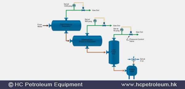 Crude_oil_treatment_and_processing_facility_HC_Petroleum_Equipment.jpg