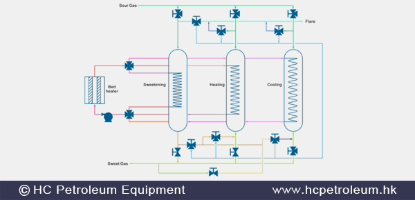 Gas_Processing_Facilities_HC_Petroleum_Equipment.png