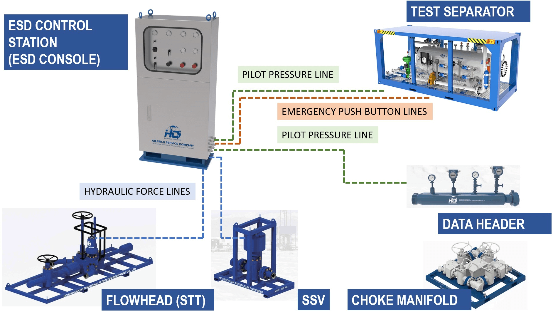 Current_flowchart_shows_how_ESD_Control_Panel_connected_with_components_of_surface_well_test_systems_001.jpg